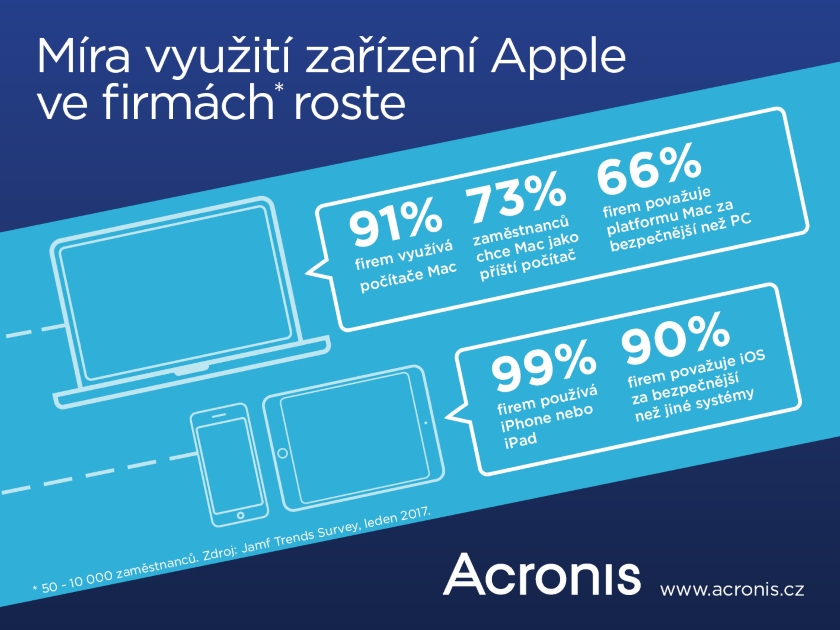 oblibenost_apple_roste_acronis