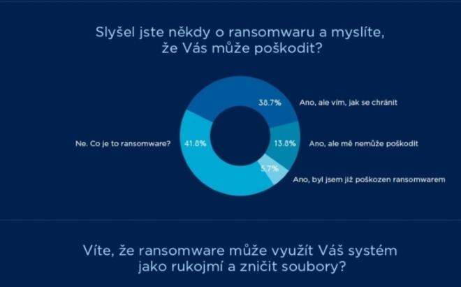 Zalohovani spotrebitelu Acronis 2018 CZ
