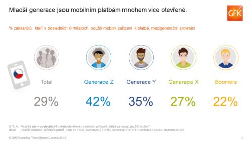 Už 29 % Čechů platí mobilním zařízením