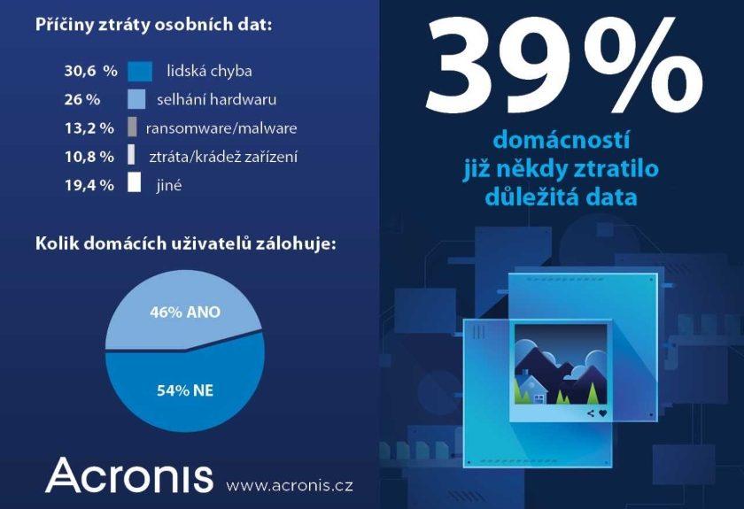 pruzkum-Acronis