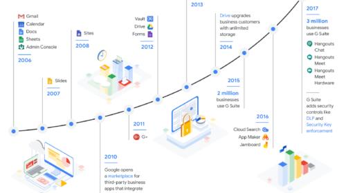 Google o 20 % zdraží G Suite