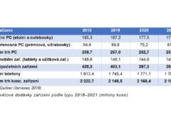 Celosvětové dodávky zařízení podle typu 2018–2021