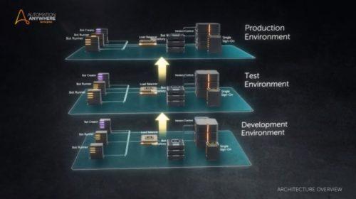 Tech Data rozšiřuje partnerství s Automation Anywhere