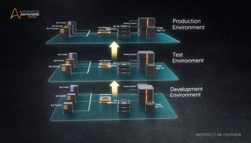 RPA platforma od Automation Anywhere