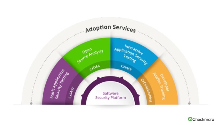 Checkmarx Software Security Platform