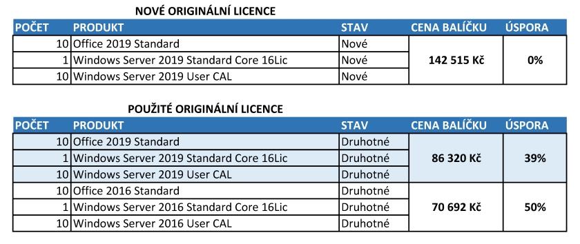 licence softwarepro