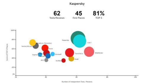 Kaspersky je mezi TOP 3 dodavateli řešení kybernetické bezpečnosti v 81 % hodnoticích testech