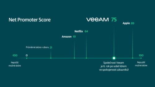Společnost Veeam vylepšila v regionu EMEA partnerskou síť ProPartner